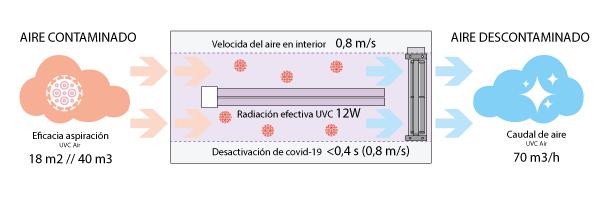 Funcionamiento UVC Air